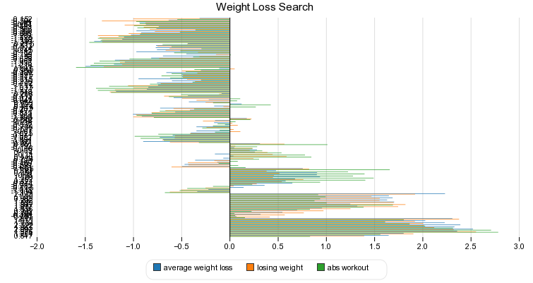 Weight Loss Search