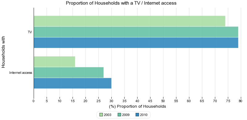 Proportion of households with a TV / Internet access