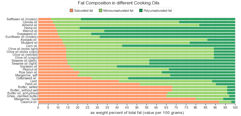 Fat Composition in different Cooking Oils