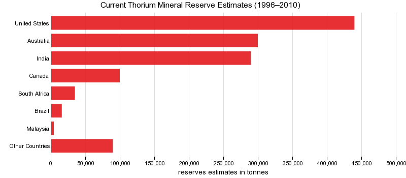 Current Thorium Mineral Reserve Estimates (1996–2010)