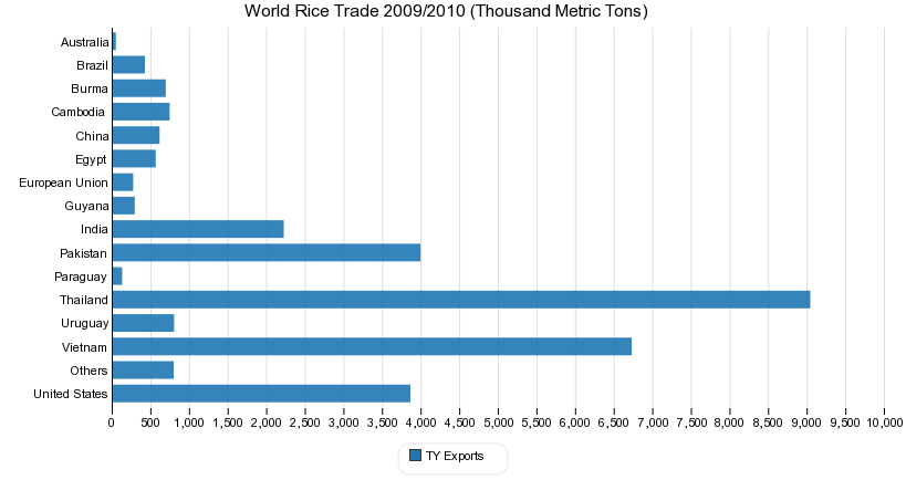 World Rice Trade 2009/2010