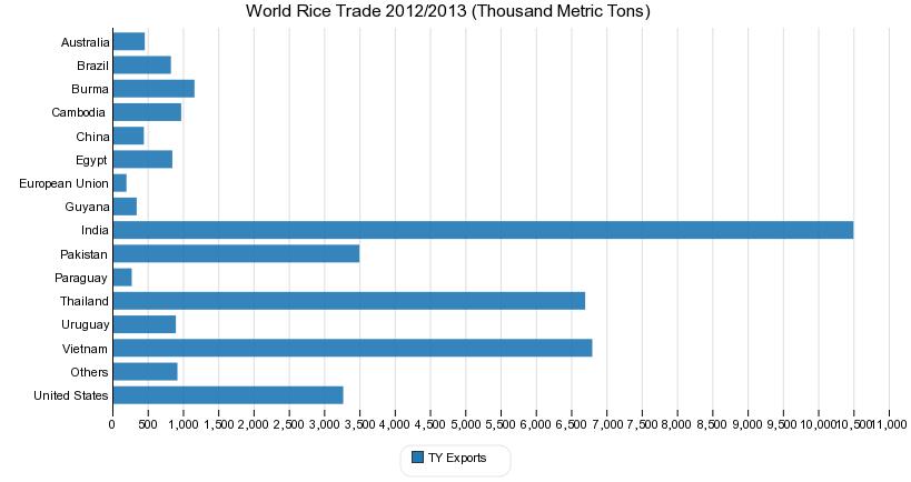 World Rice Trade 2012/2013 (Thousand Metric Tons)