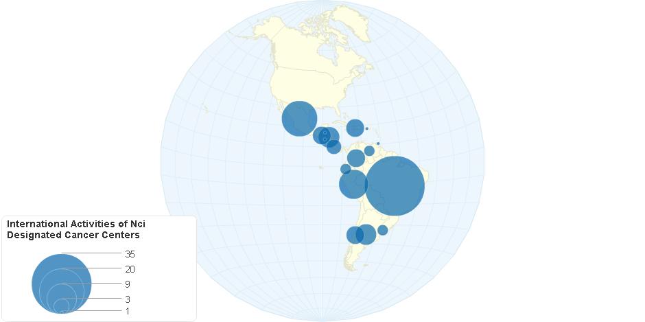 International Activities of NCI Designated Cancer Centers- Americas