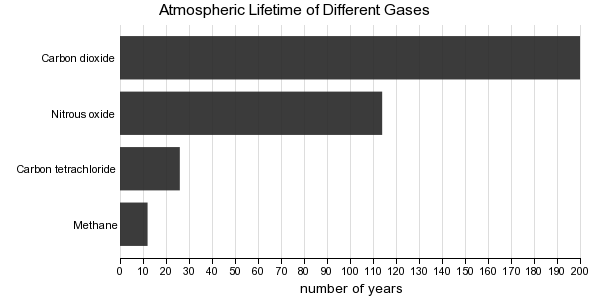 Atmospheric Lifetime of Different Greenhouse Gases