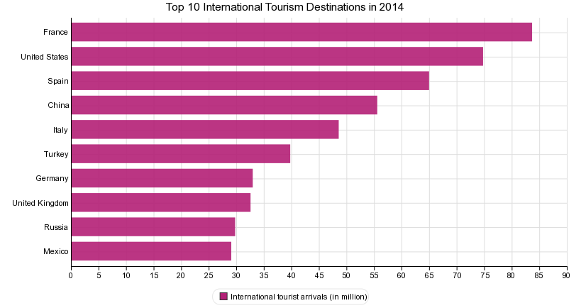 Top 10 Most Visited Countries by Tourists in 2014