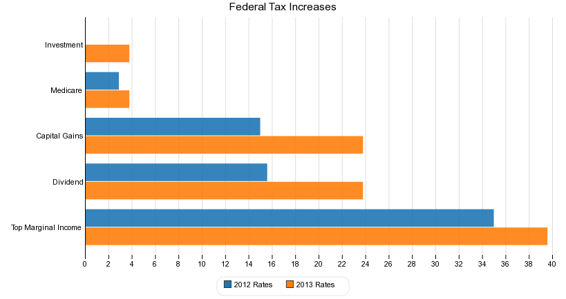 Federal Tax Increases