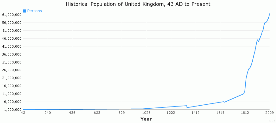Historical Population of United Kingdom, 43 AD to Present