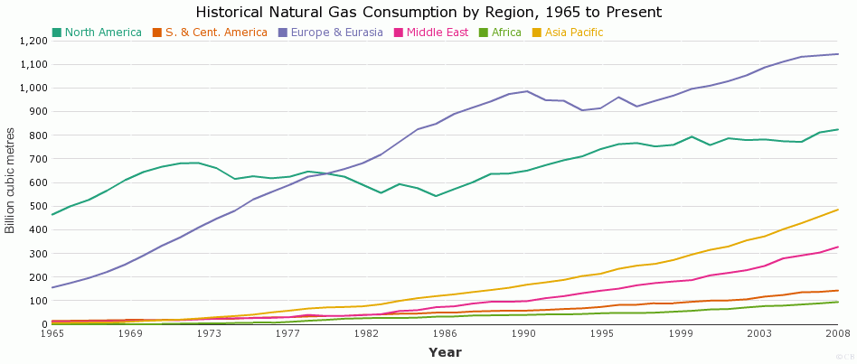 Historical Natural Gas Consumption by Region, 1965 to Present
