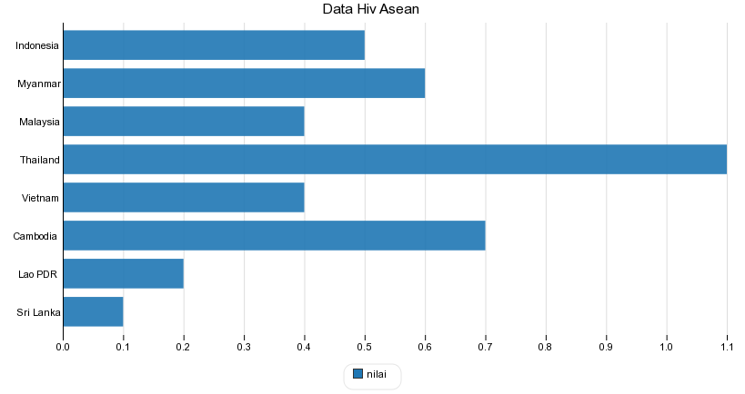 Data Hiv Asean