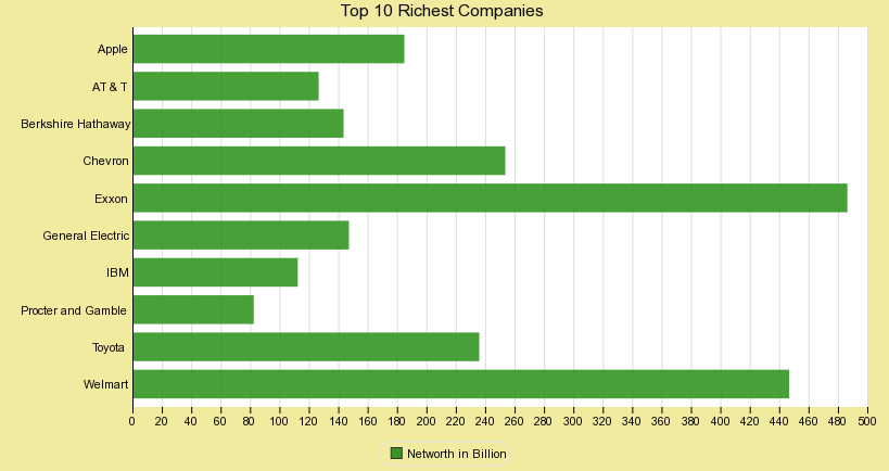 Top 10 Richest Companies in World