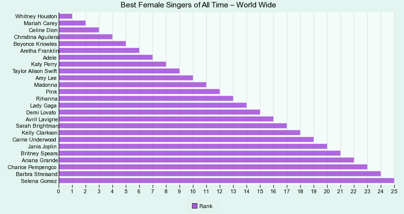 Best Female Singers of All Time  - World Wide