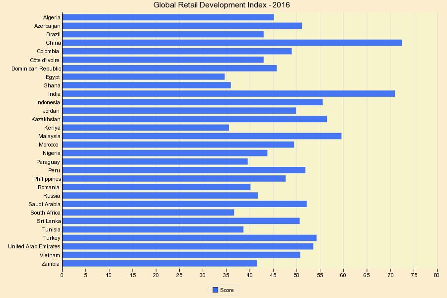Global Retail Development Index - 2016