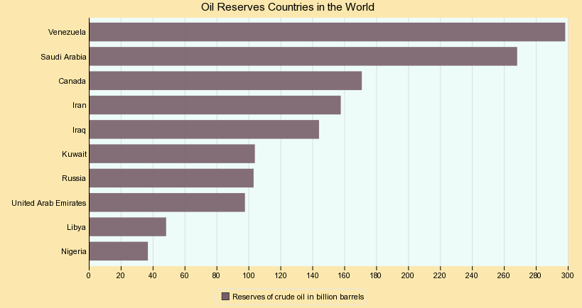 Top Oil Reserves Countries in the World