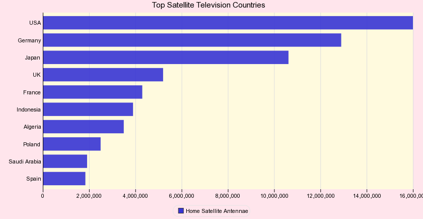 Top Ten Satellite Television Countries