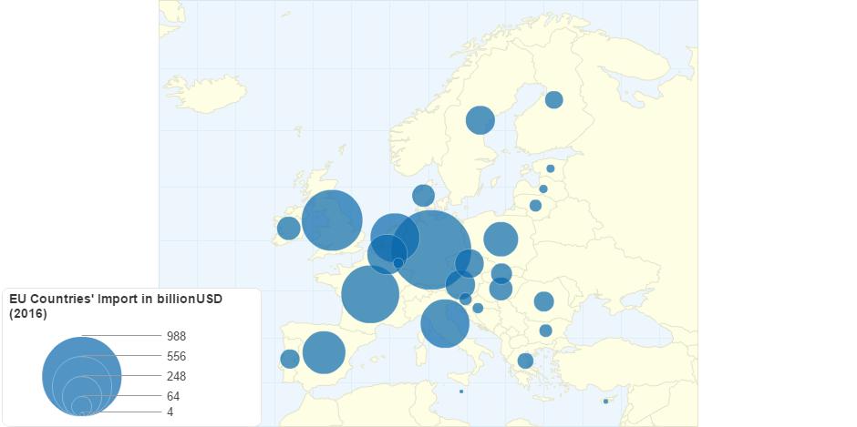 EU Countries' Import in billionUSD (2016)