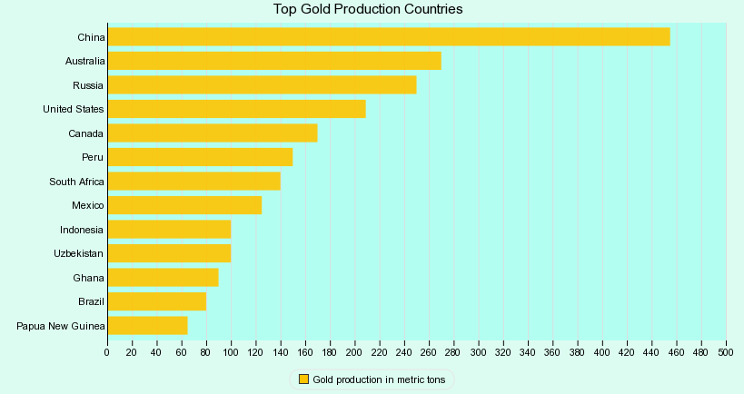 Top Gold Production Countries in the World