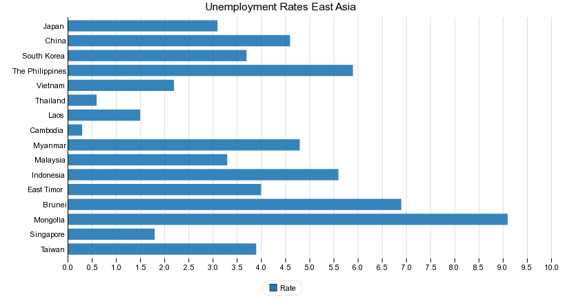 Unemployment Rates East Asia