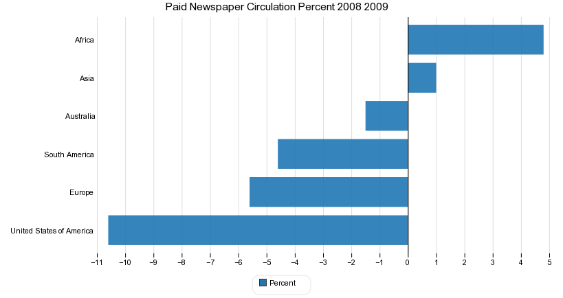 Paid Newspaper Circulation Percent 2008 2009