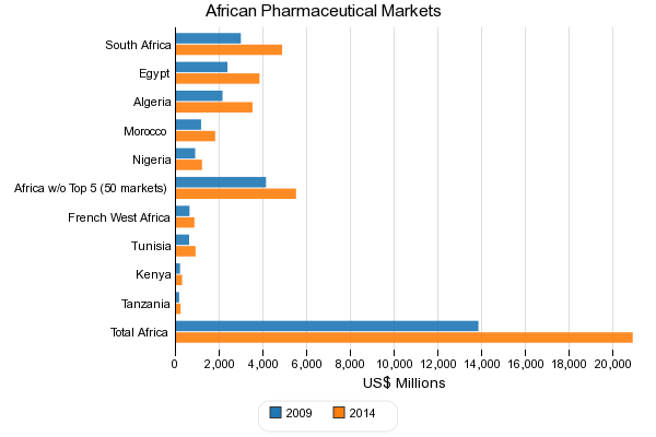 African Pharmaceutical Markets