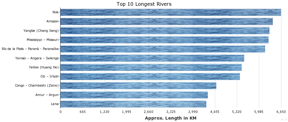 Top 10 Longest Rivers