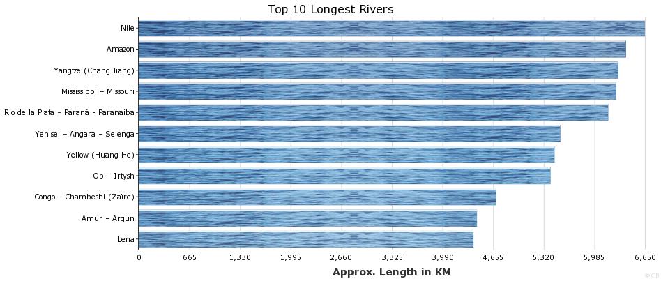 Top 10 Longest Rivers