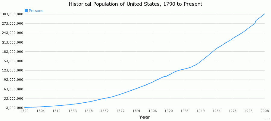 Historical Population of United States, 1790 to Present