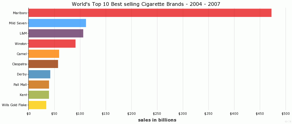 World's Top 10 Best selling Cigarette Brands - 2004 - 2007