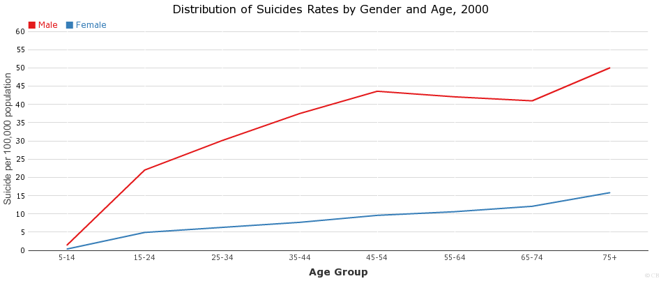 Worldwide Distribution of Suicides Rates by Gender and Age, 2000