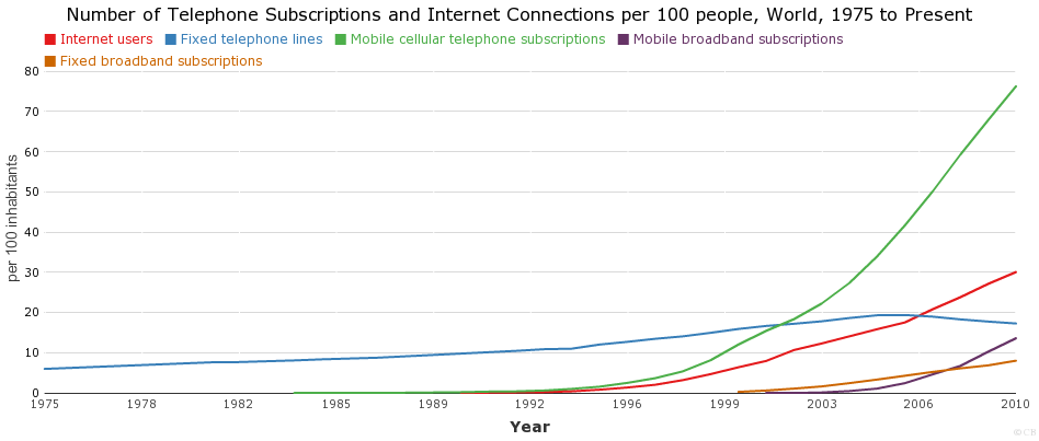 Number of Telephone Subscriptions and Internet Connections per 100 people, World, 1975 to Present