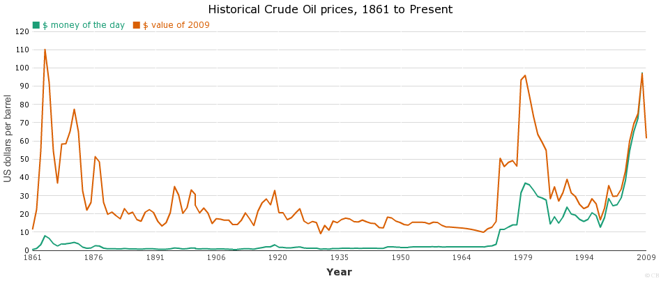Historical Crude Oil prices, 1861 to Present