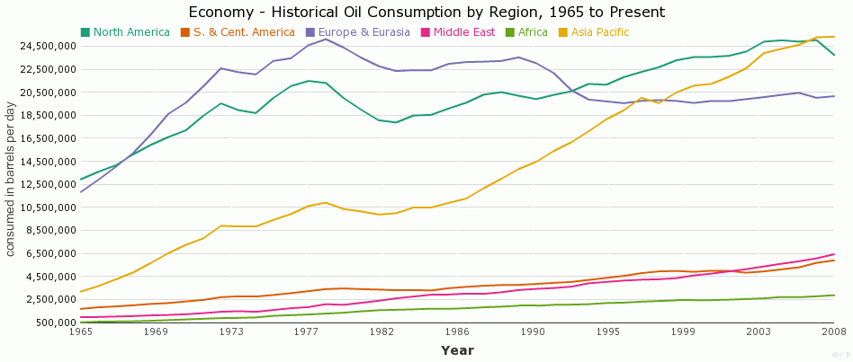 Historical Oil Consumption by Region, 1965 to Present