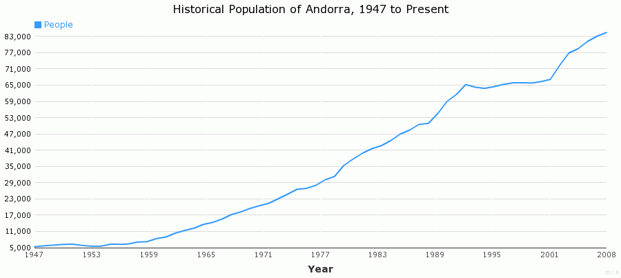 Historical Population of Andorra, 1947 to Present