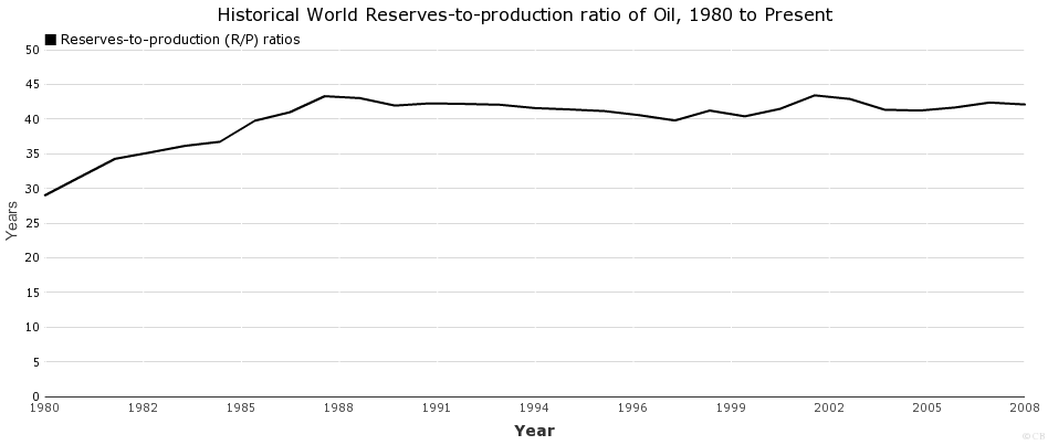 Historical World Reserves-to-production ratio of Oil, 1980 to Present