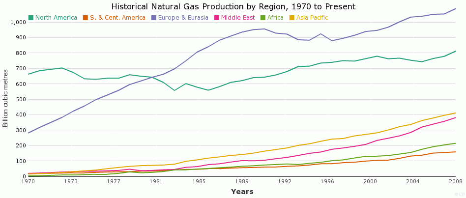 Historical Natural Gas Production by Region, 1970 to Present