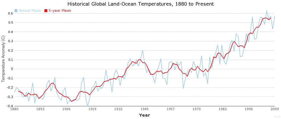 Historical Global Land-Ocean Temperatures, 1880 to Present