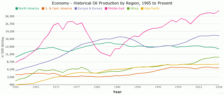 Historical Oil Production by Region, 1965 to Present