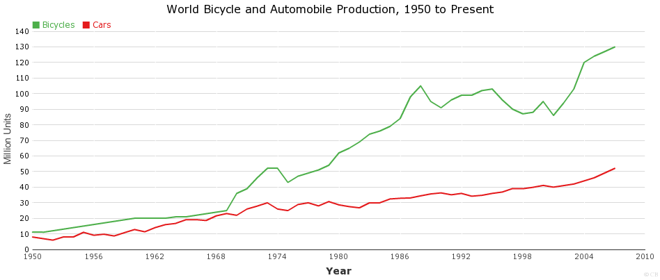 World Bicycle and Automobile Production, 1950 to Present
