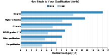 How Much is Your Qualification Worth in UK?