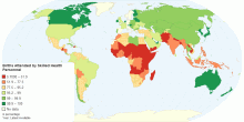 Percentage of Births Attended by Skilled Health Personnel